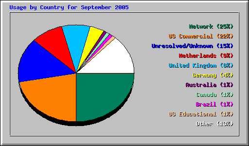 Usage by Country for September 2005