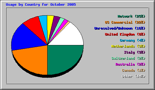 Usage by Country for October 2005