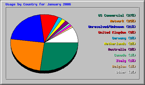 Usage by Country for January 2006