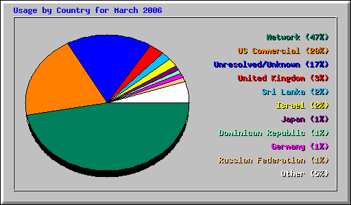 Usage by Country for March 2006