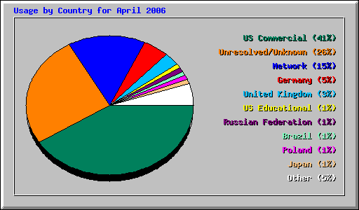 Usage by Country for April 2006